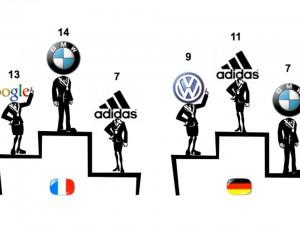 Franzosen und Deutsche misstrauen Unternehmen