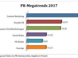 PR-Megatrends 2017