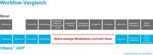 Workflow Comparison