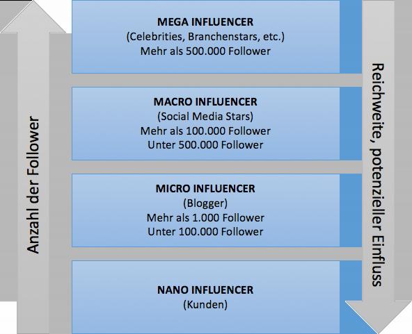 Größe der Influencer
